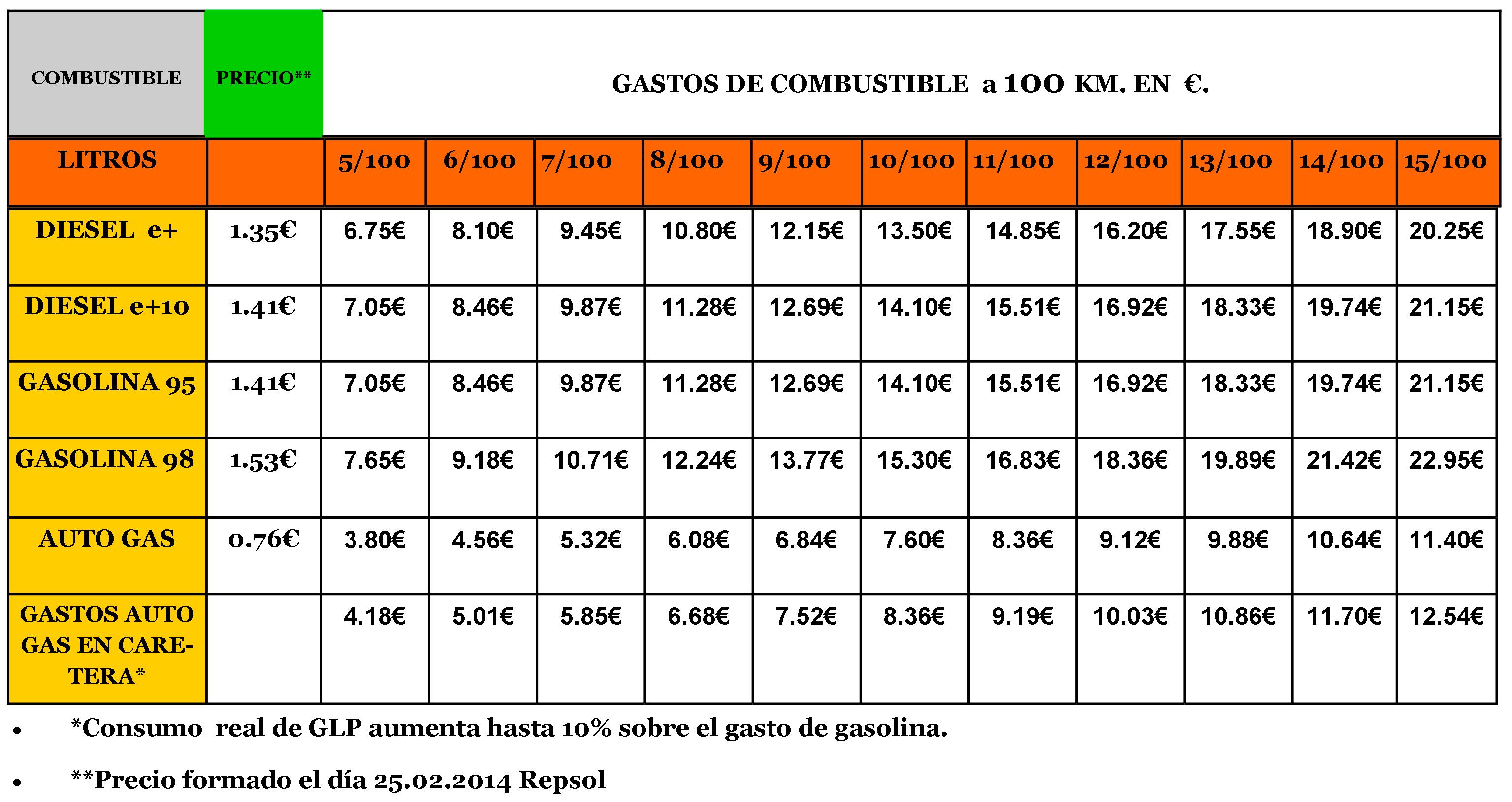 Empresas autorizadas revision gas natural best with for Empresas autorizadas revision gas natural
